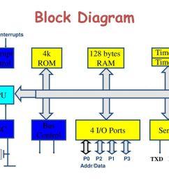 3 block diagram the 8051 microcontroller  [ 1024 x 768 Pixel ]