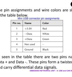 mini usb connector pin assignments [ 1024 x 768 Pixel ]