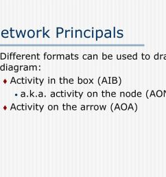 network principals different formats can be used to draw the diagram  [ 1024 x 768 Pixel ]