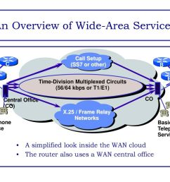 an overview of wide area services [ 1024 x 768 Pixel ]