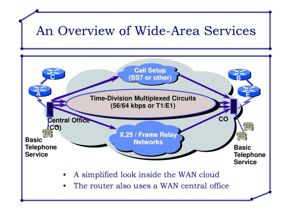 medium resolution of an overview of wide area services