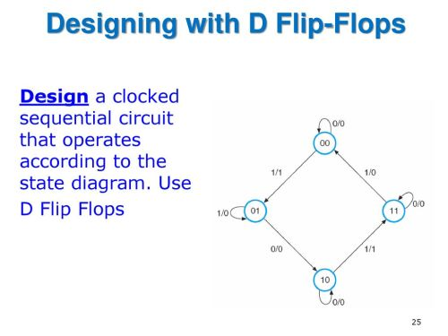 small resolution of designing with d flip flops