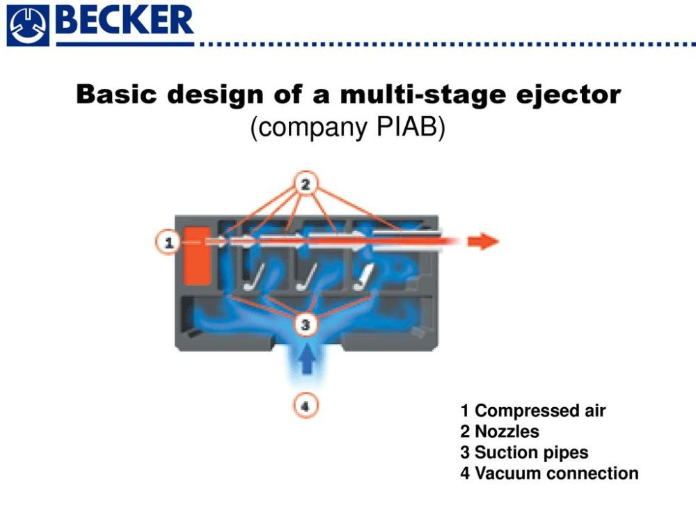 medium resolution of 3 basic comparison ejectors vacuum pumps ppt download 3 basic 3 stages ejector vacuum system process flow diagram
