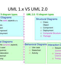 13 uml 1 x vs uml 2 0 structural diagrams structural diagrams [ 1024 x 768 Pixel ]
