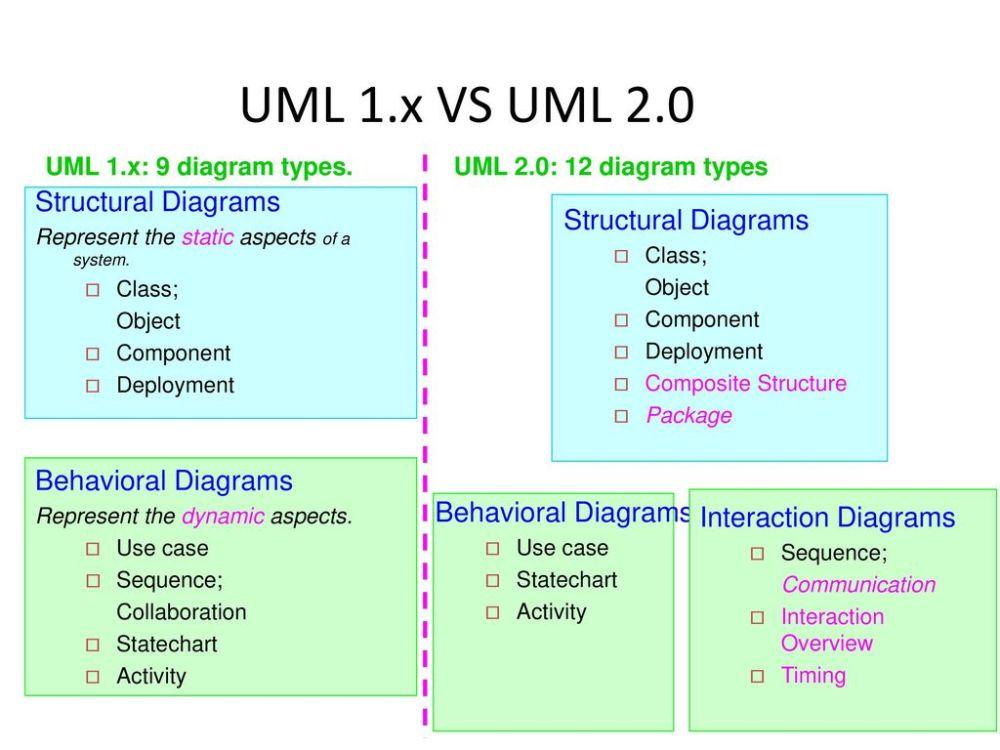 medium resolution of 13 uml 1 x vs uml 2 0 structural diagrams structural diagrams