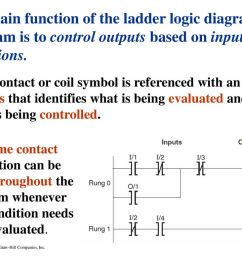the main function of the ladder logic diagram program is to control outputs based on input [ 1024 x 768 Pixel ]