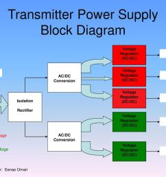 transmitter power supply block diagram [ 1024 x 768 Pixel ]