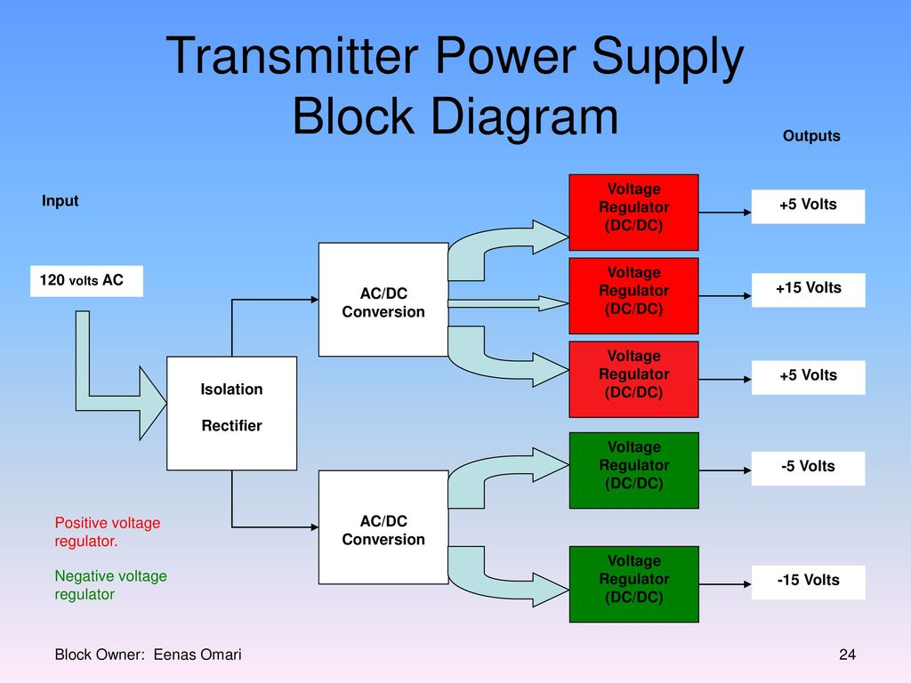 hight resolution of transmitter power supply block diagram
