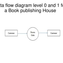 Level 0 And 1 Data Flow Diagram Toyota Wiring Abbreviations Process Best Library Examples 46