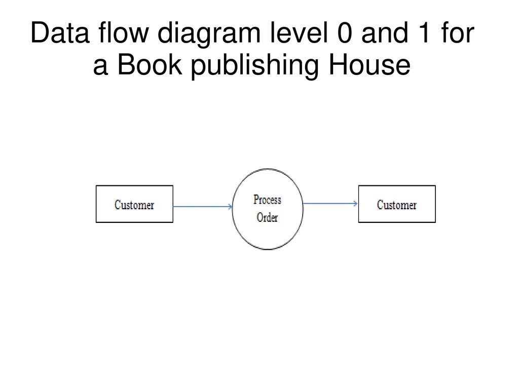 level 0 and 1 data flow diagram 3ph motor wiring process best library examples 46