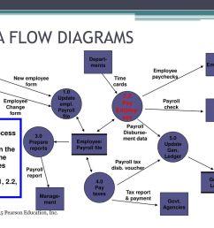 data flow diagrams depart ments employees employee paychecks human resources [ 1024 x 768 Pixel ]