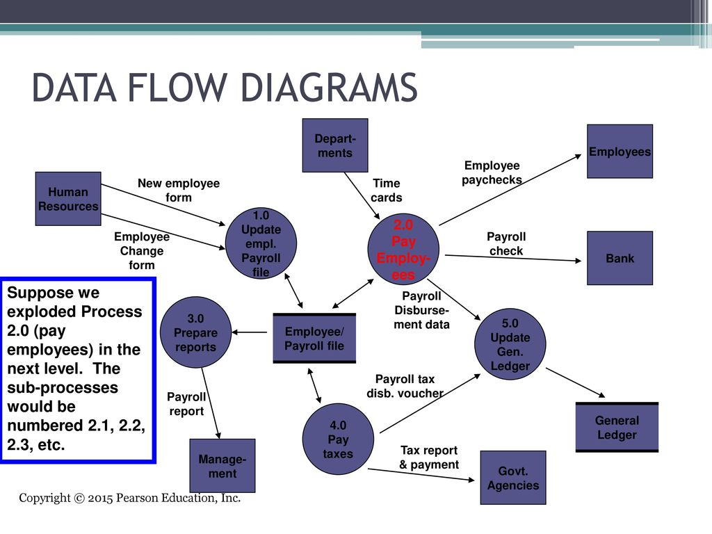 hight resolution of data flow diagrams depart ments employees employee paychecks human resources