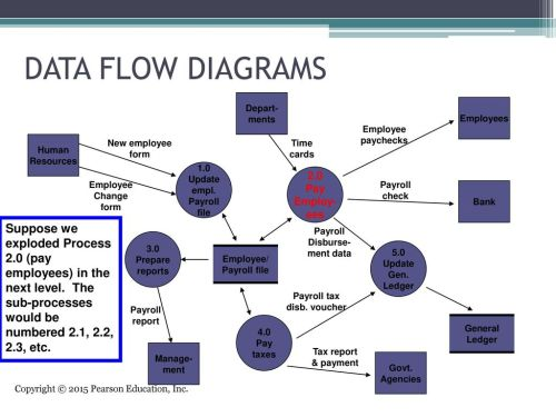 small resolution of data flow diagrams depart ments employees employee paychecks human resources