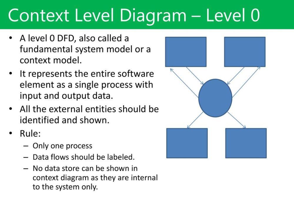 medium resolution of context level diagram level 0