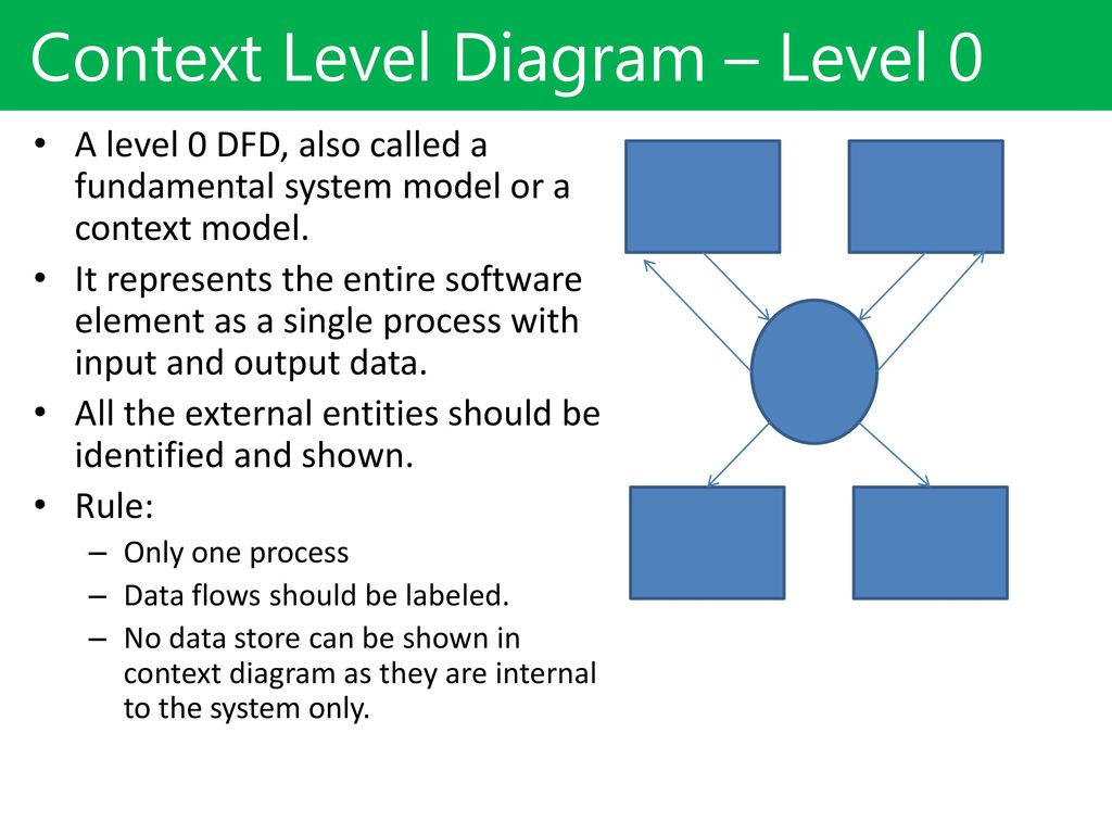 hight resolution of context level diagram level 0