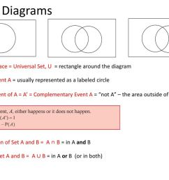 4 venn diagrams sample space  [ 1024 x 768 Pixel ]
