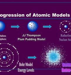 progression of atomic models [ 1024 x 768 Pixel ]