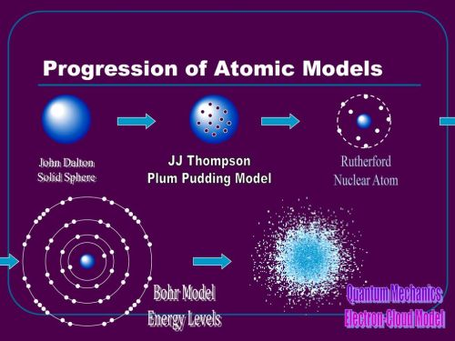 small resolution of progression of atomic models