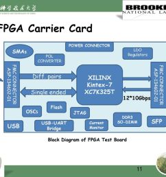 fpga carrier card xilinx kintex 7 diff pairs xc7k325t single ended [ 1024 x 768 Pixel ]