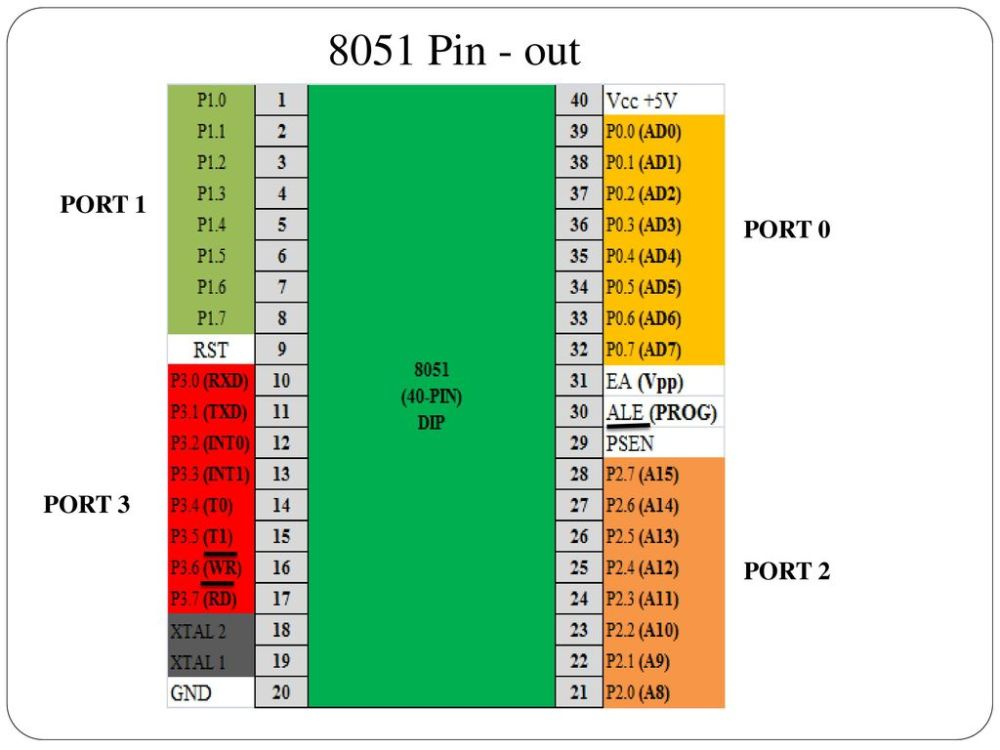 medium resolution of 1 8051 pin out port 0 port 1 port 2 port 3
