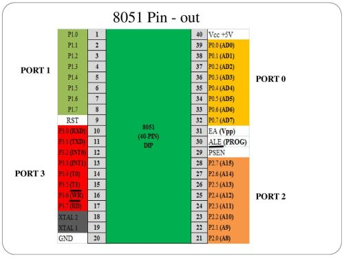 small resolution of 1 8051 pin out port 0 port 1 port 2 port 3