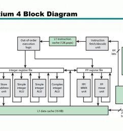 pentium 4 circuit diagram wiring diagram details pentium 4 wallpaper pentium 4 block diagram explanation wiring [ 1024 x 768 Pixel ]