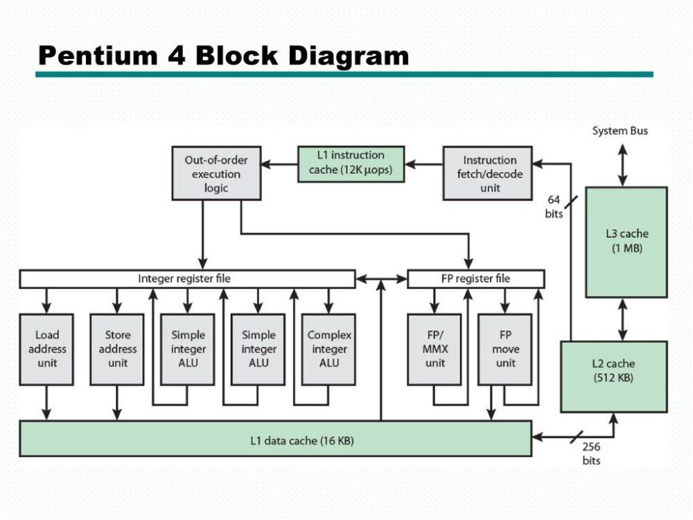 medium resolution of pentium 4 circuit diagram wiring diagram details pentium 4 wallpaper pentium 4 block diagram explanation wiring