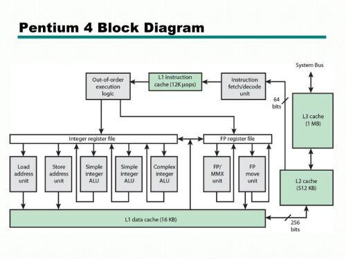 small resolution of pentium 4 circuit diagram wiring diagram details pentium 4 wallpaper pentium 4 block diagram explanation wiring