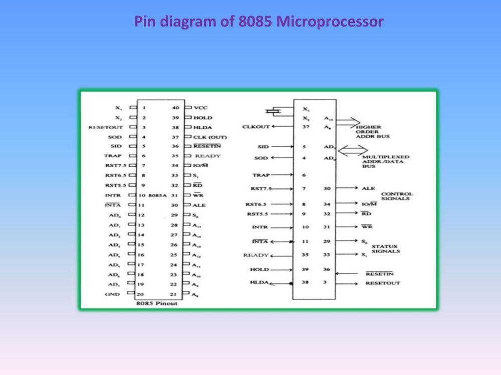medium resolution of pin diagram of 8085 microprocessor 12 13 pin