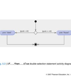 5 3 if then else double selection statement activity diagram  [ 1024 x 768 Pixel ]