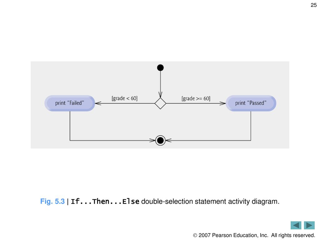 hight resolution of 5 3 if then else double selection statement activity diagram