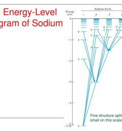 the energy level diagram of sodium [ 1024 x 768 Pixel ]
