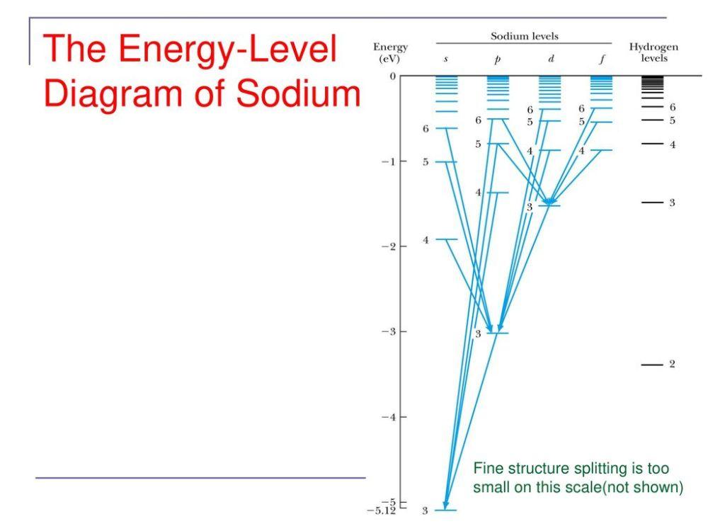 medium resolution of the energy level diagram of sodium