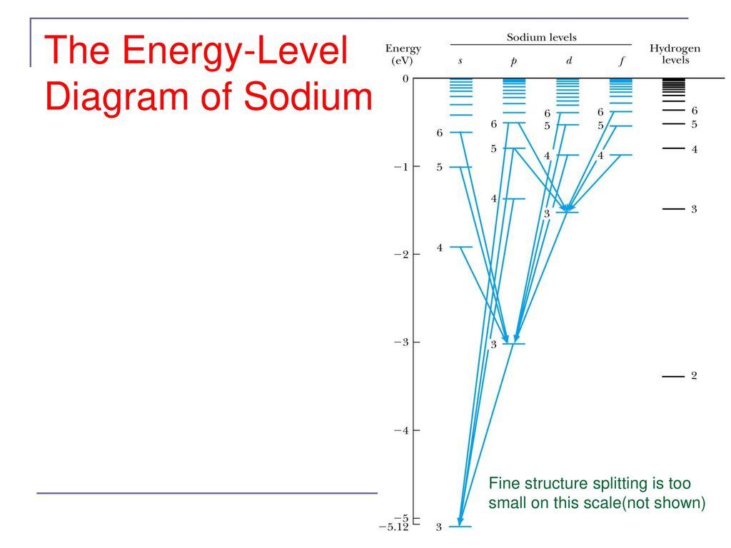 hight resolution of the energy level diagram of sodium