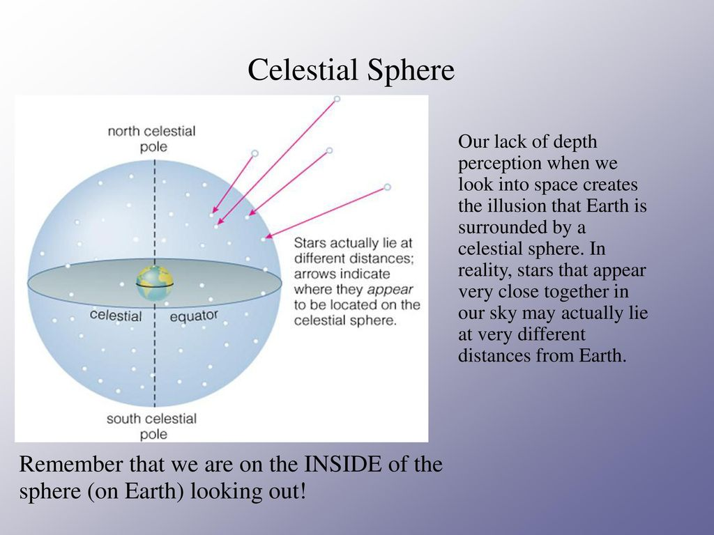 hight resolution of celestial sphere remember that we are on the inside of the