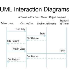 uml interaction diagrams [ 1024 x 768 Pixel ]