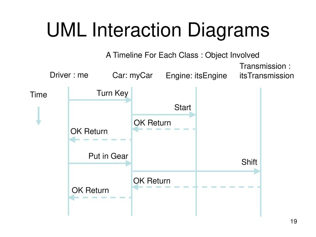 hight resolution of uml interaction diagrams