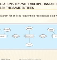 m n relationships with multiple instances between the same entities [ 1024 x 768 Pixel ]