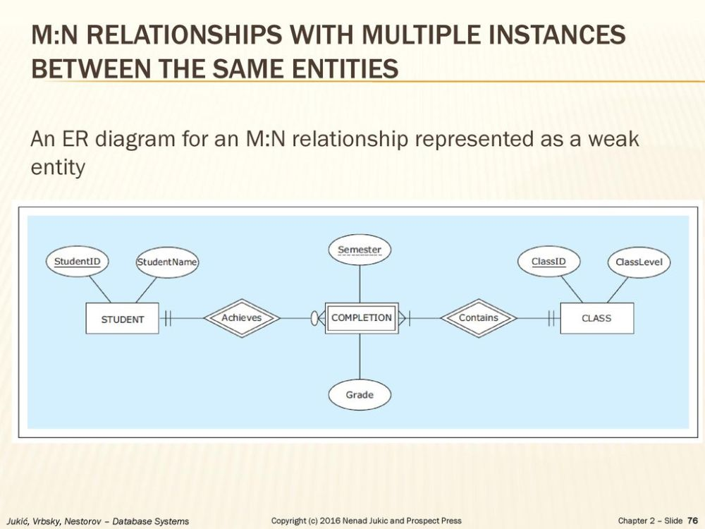 medium resolution of m n relationships with multiple instances between the same entities