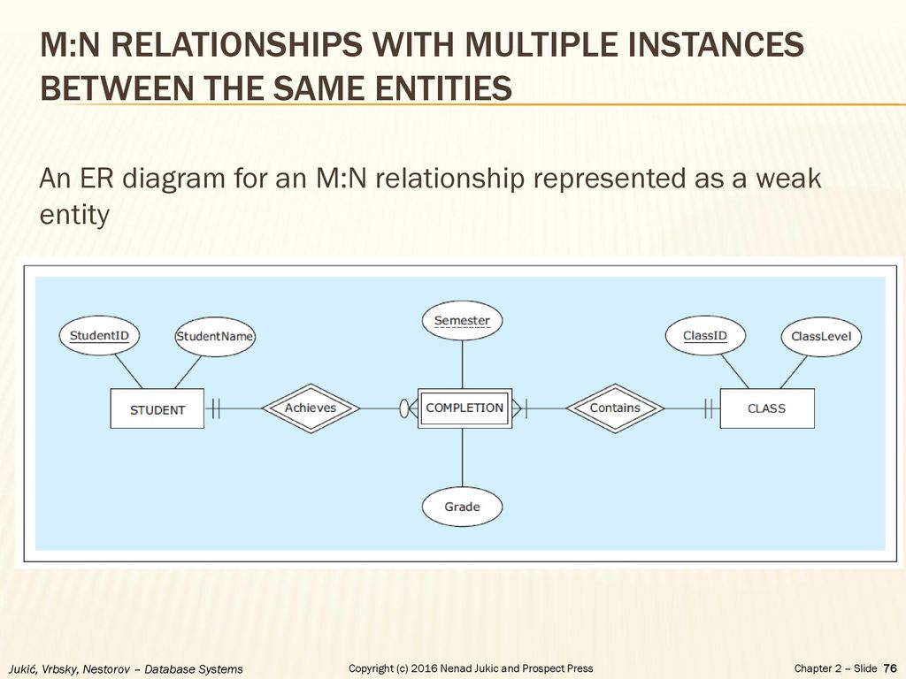 hight resolution of m n relationships with multiple instances between the same entities