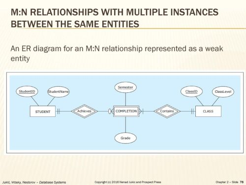 small resolution of m n relationships with multiple instances between the same entities