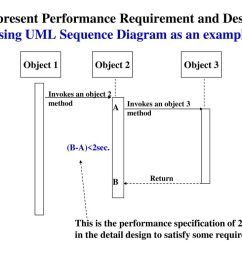 represent performance requirement and design using uml sequence diagram as an example  [ 1024 x 768 Pixel ]