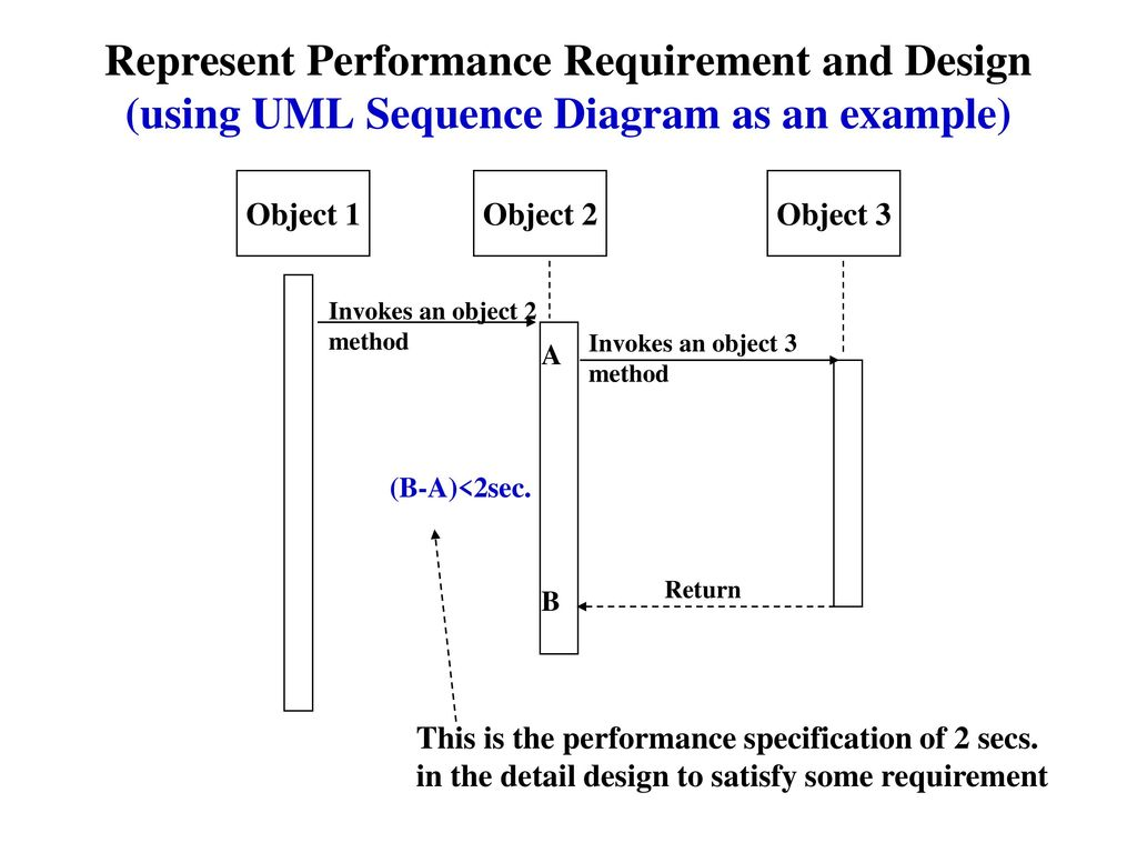 hight resolution of represent performance requirement and design using uml sequence diagram as an example