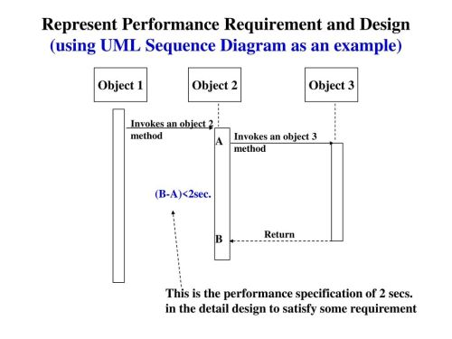 small resolution of represent performance requirement and design using uml sequence diagram as an example