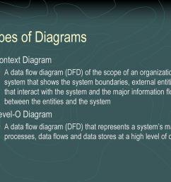 process flow diagram levels [ 1024 x 768 Pixel ]