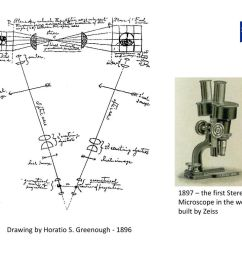 1897 the first stereo microscope in the world built by zeiss [ 1024 x 768 Pixel ]