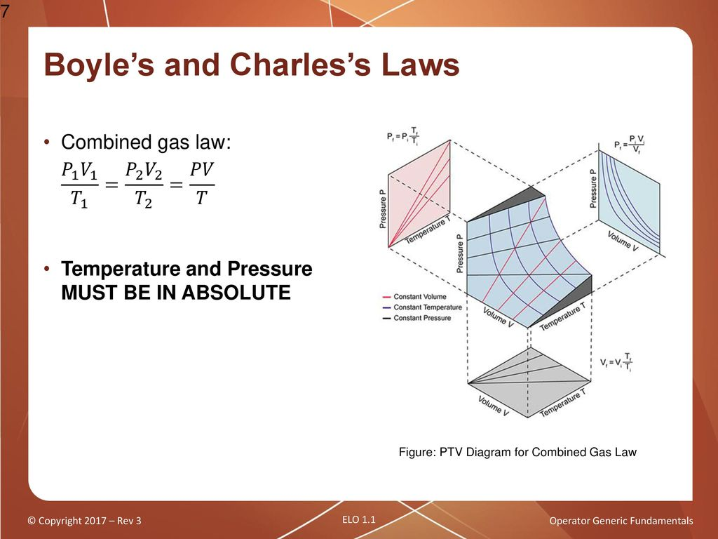 hight resolution of boyle s and charles s laws