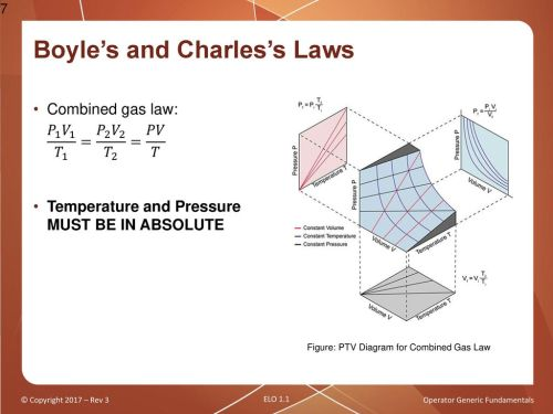 small resolution of boyle s and charles s laws