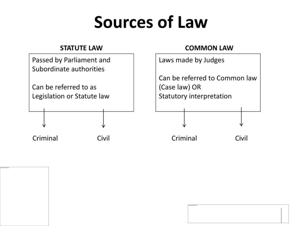 medium resolution of sources of law statute law common law