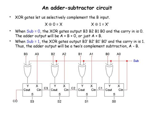 small resolution of an adder subtractor circuit